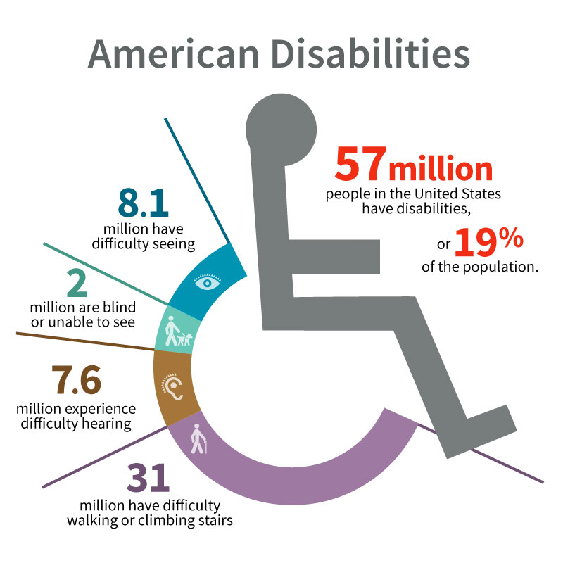 application of americans with disabilities act essay Title i of the americans with disabilities act (ada) makes it unlawful for covered  entities  under the ada when a covered entity acts on the basis of such use,.